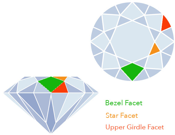The Facets